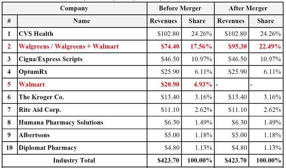 Market share chart in the pharmacy industry in U.S.