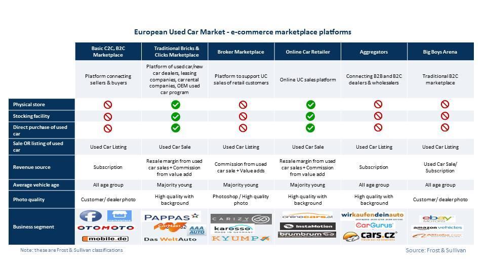 European used car market