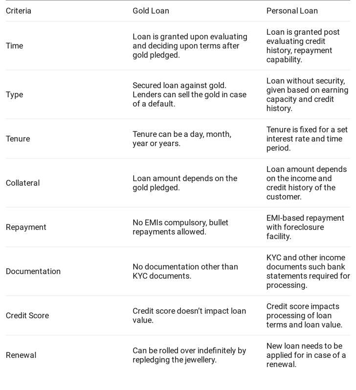 Gold Loans vs. Personal Loans