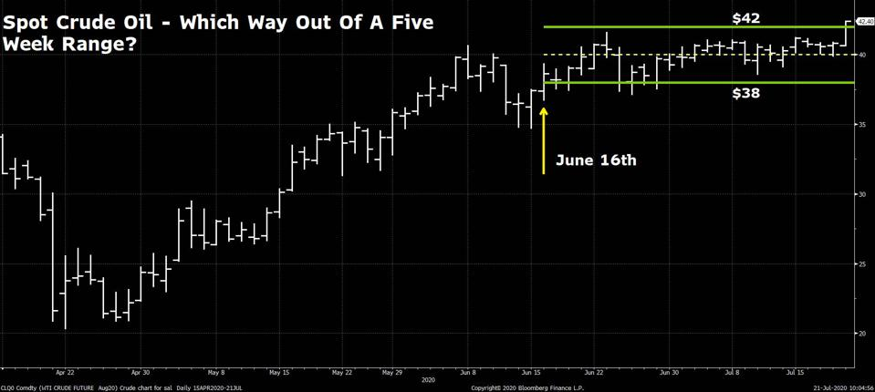 Spot WTI Crude OIl Futures trading in a narrow price band around the $40 level