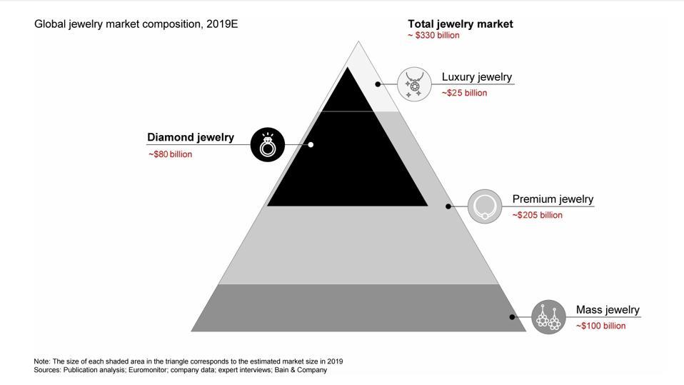 Global Jewelry Market 2019