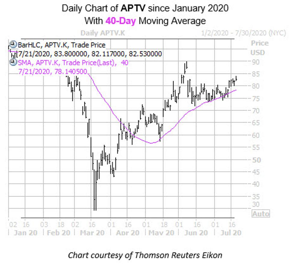APTV Daily with 40-Day Moving Average