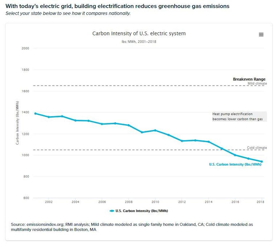 With today's electric grid, building electrification reduces greenhouse gas emissions