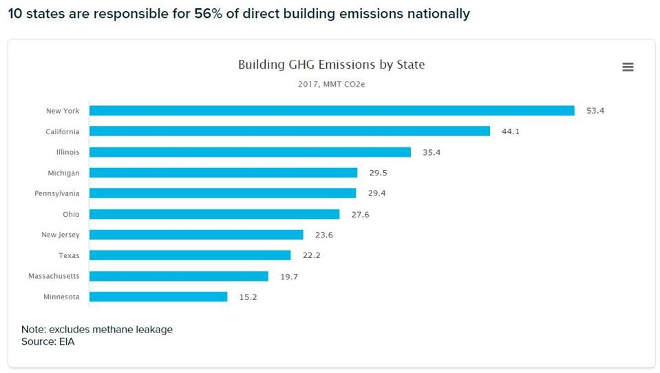 Top ten states for direct building emissions