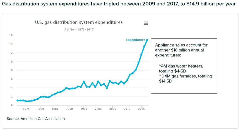 U.S. gas distribution system expenditures 2009-2017