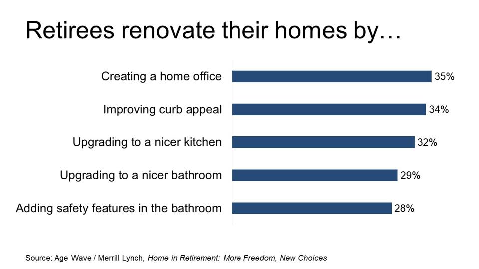 How Retirees Renovate Their Homes