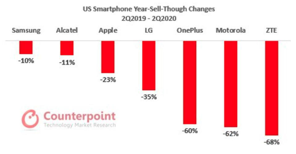 Overall smartphone sales fell in the U.S. by 25% in Q2 2020.