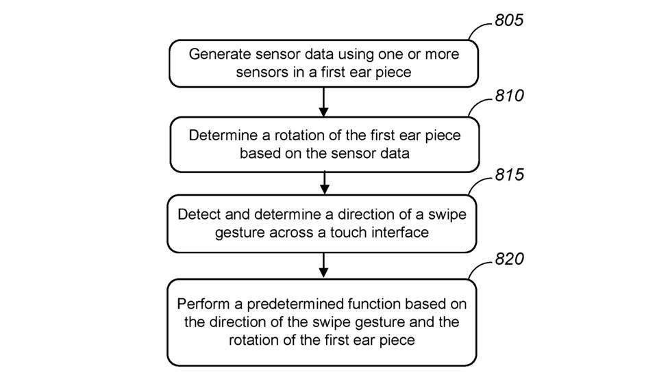Il brevetto di AirPods Studio mostra come funzioneranno i gesti