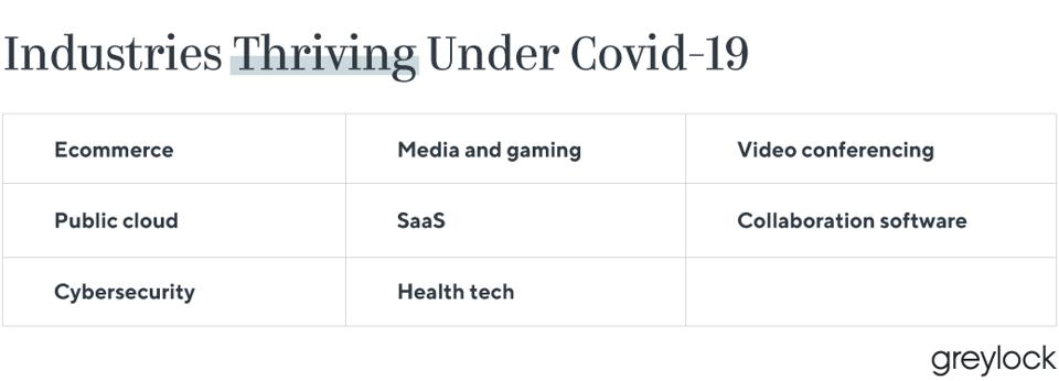 Industries thriving under Covid-19 include ecommerce, SaaS, and collaboration software.