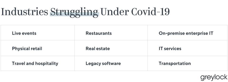 Industries struggling under Covid-19 include live events, physical retail and legacy software