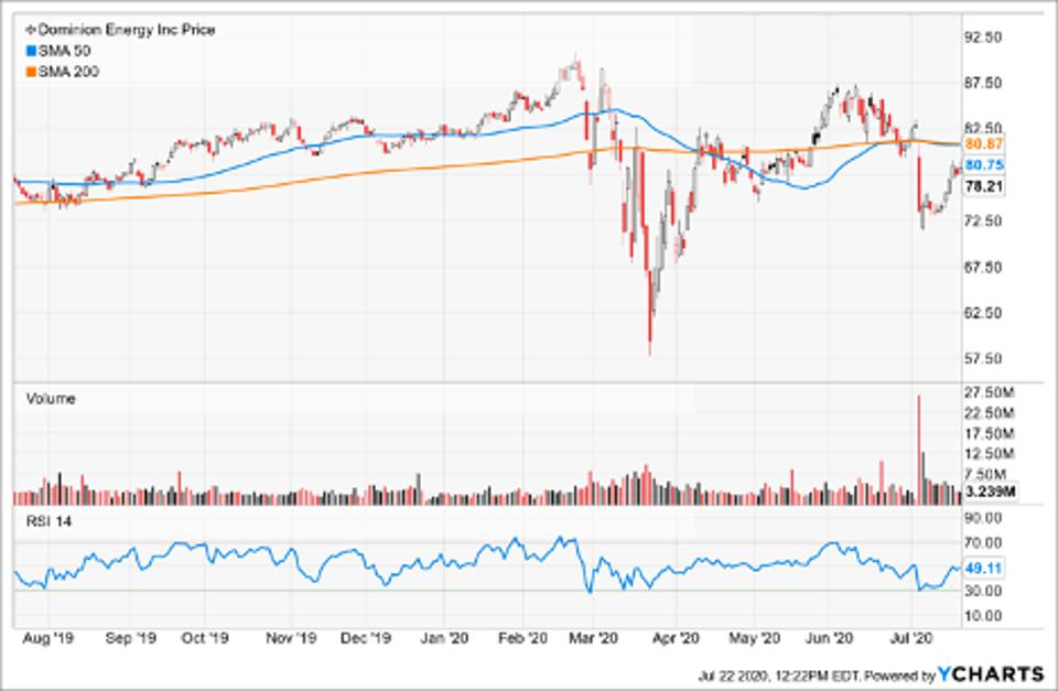 Simple Moving Average of Dominion Energy Inc