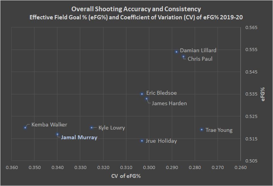 Overall Shooting Accuracy and Consistency Among Several NBA Starting Guards, 2019-20 Jamal Murray