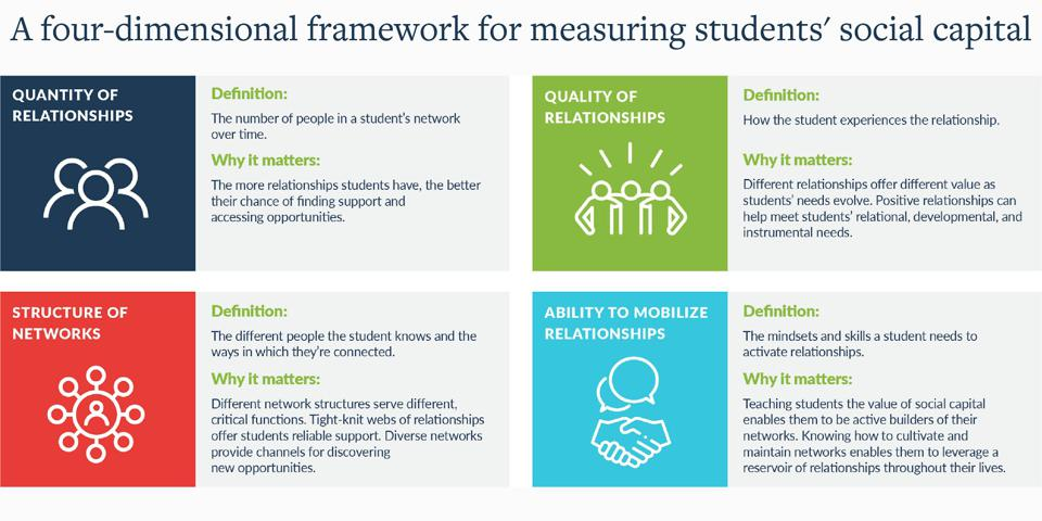 A four-dimensional framework for measuring students' social capital