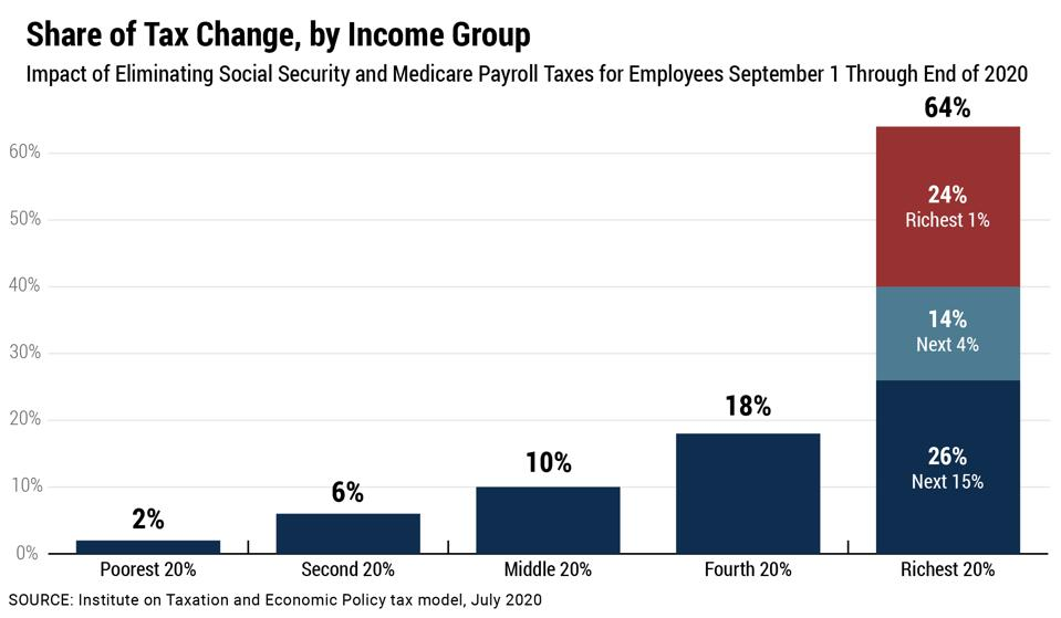 Graph showing how the richest 20% would get 64% of a cut in the payroll taxes that support Social Security and Medicare