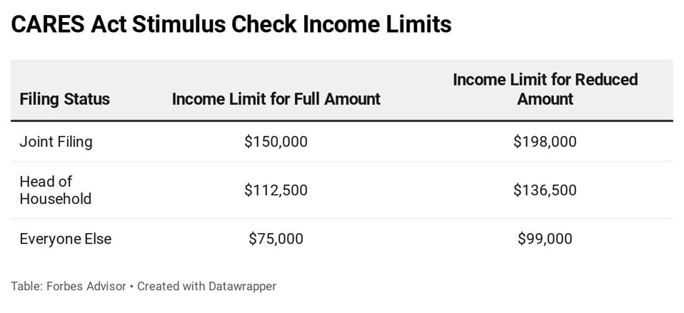cares act stimulus check income limits table data