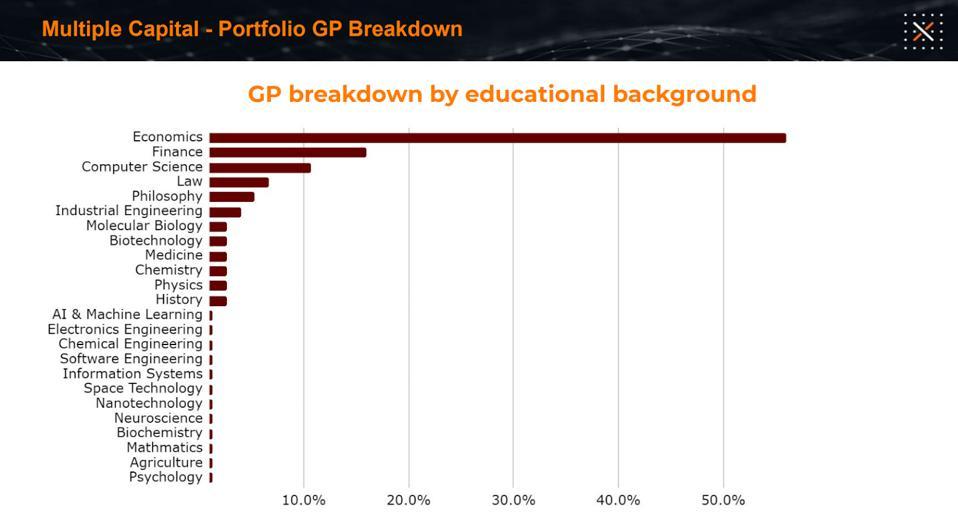 GP breakdown by educational background