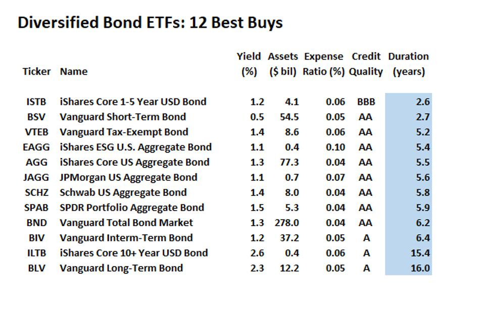 Guide To Investment Grade Bond Funds Best Buys