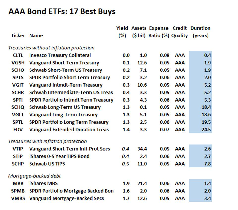 AAA bond fund Best Buys