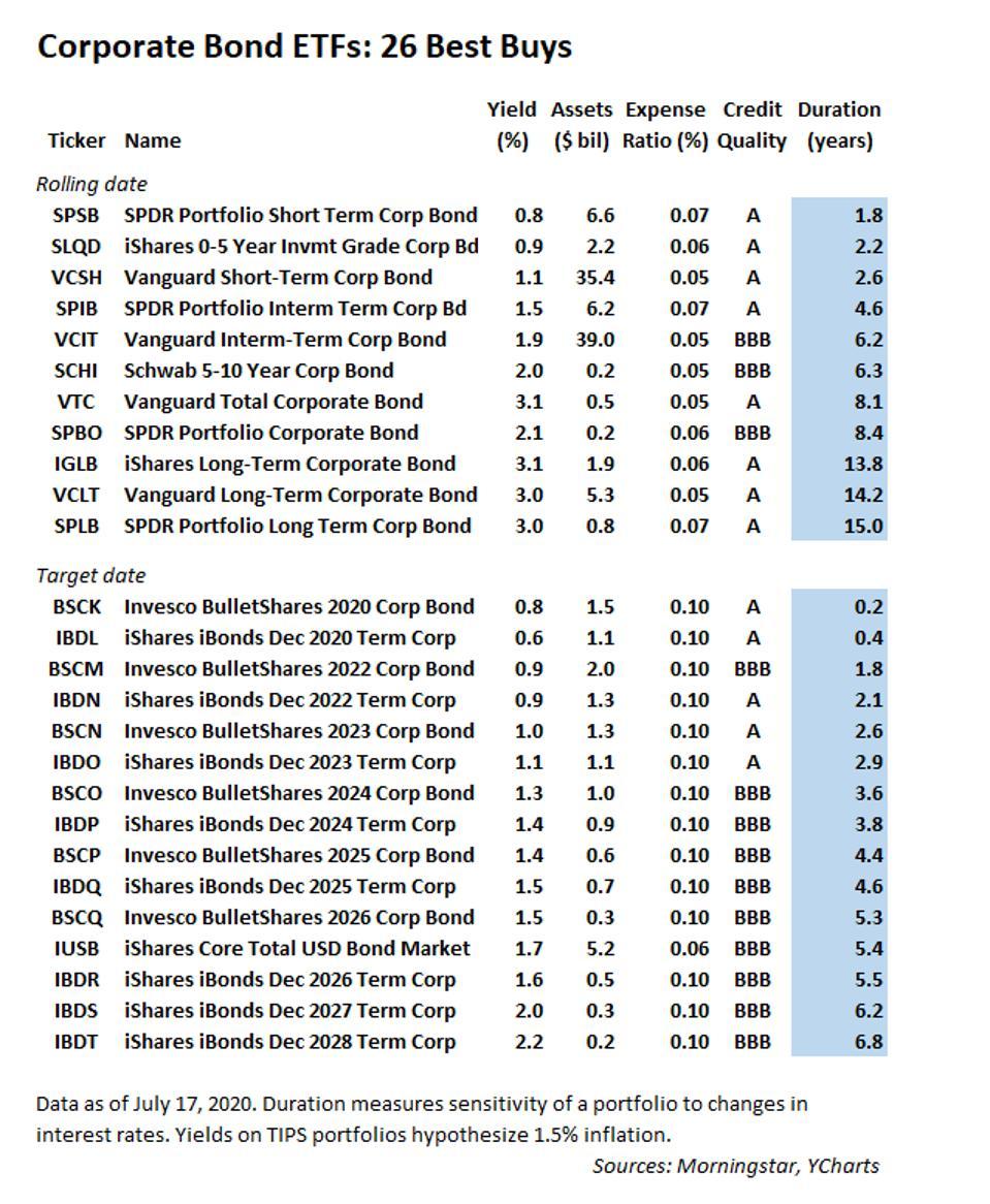 Corporate bond Best Buys