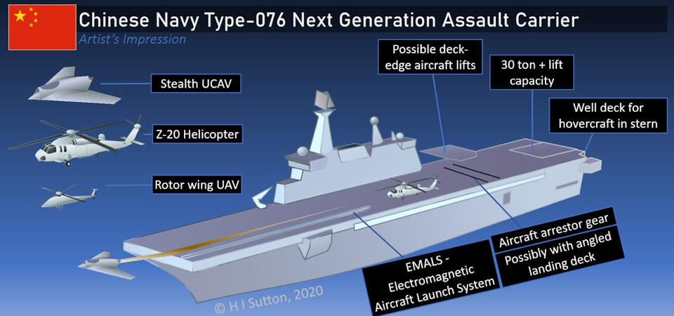 Les drones furtifs pourraient donner au porte-avions d'assaut chinois Type 076 plus de puissance de feu