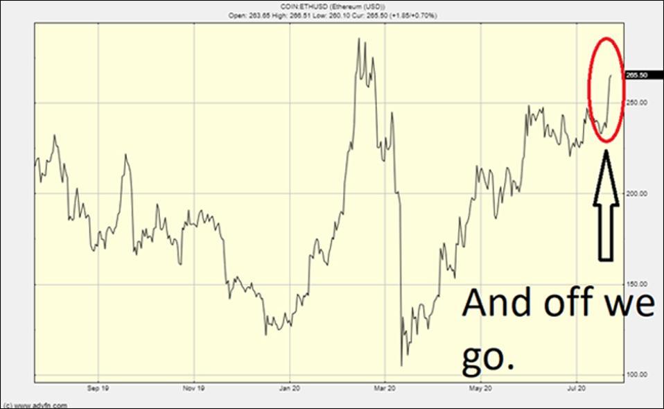 Le graphique Ethereum montre que le prix décolle