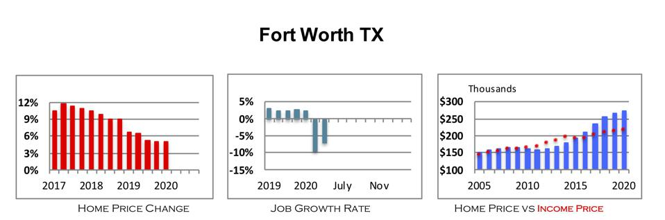 Home Price Change, Job Growth Rate, Home Price v Income Price for Fort Worth TX