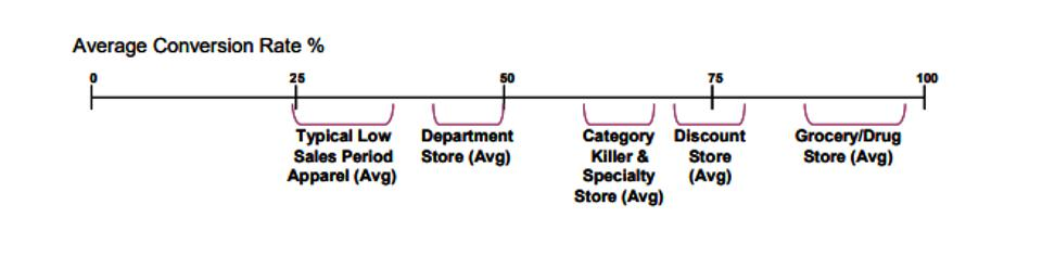 Range of retail conversion rates by type of retailer