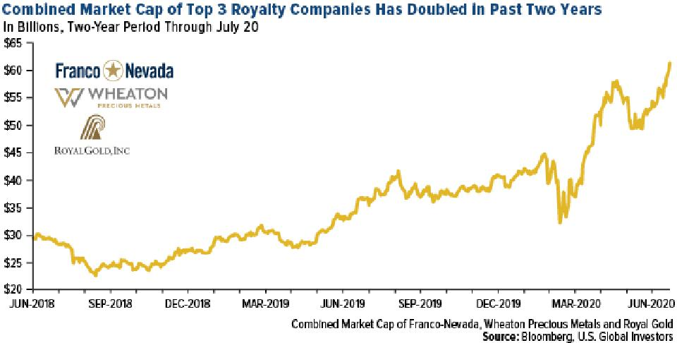 Combined market cap of royalty companies wheaton precious metals franco nevada royal gold