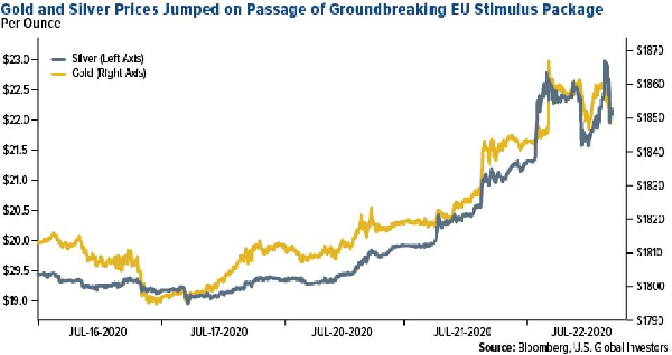 gold and silver prices jump on passage of EU stimulus package july 2020