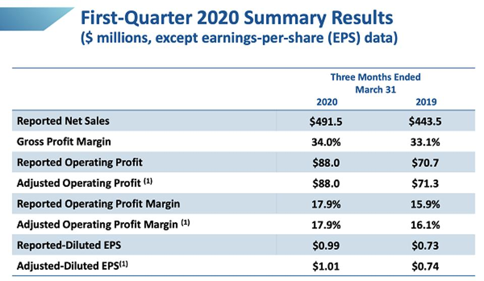 WST Earnings Slide