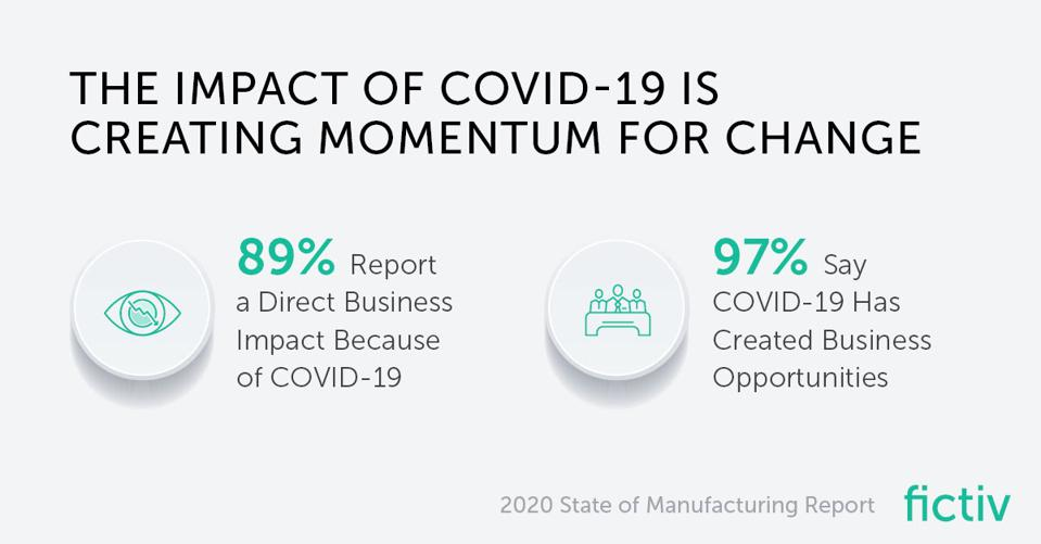 fictiv 2020 state of manufacturing survey results on COVID-19 impact