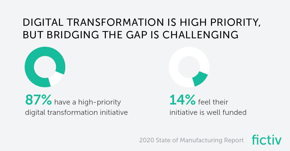Fictiv 2020 State of Manufacturing Survey Results Digital Transformation