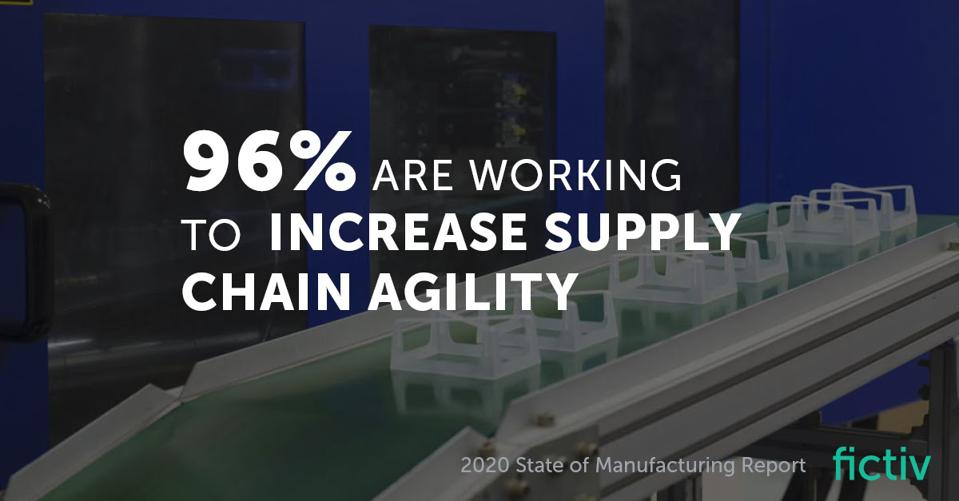 Fictiv 2020 State of Manufacturing Survey Results Supply Chain Agility