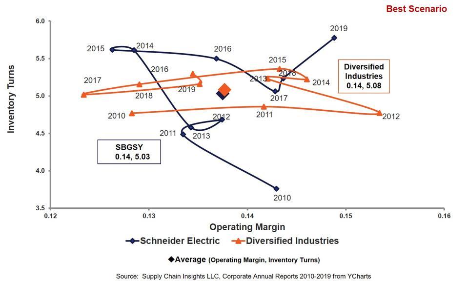 Schneider Electric Orbit Chart