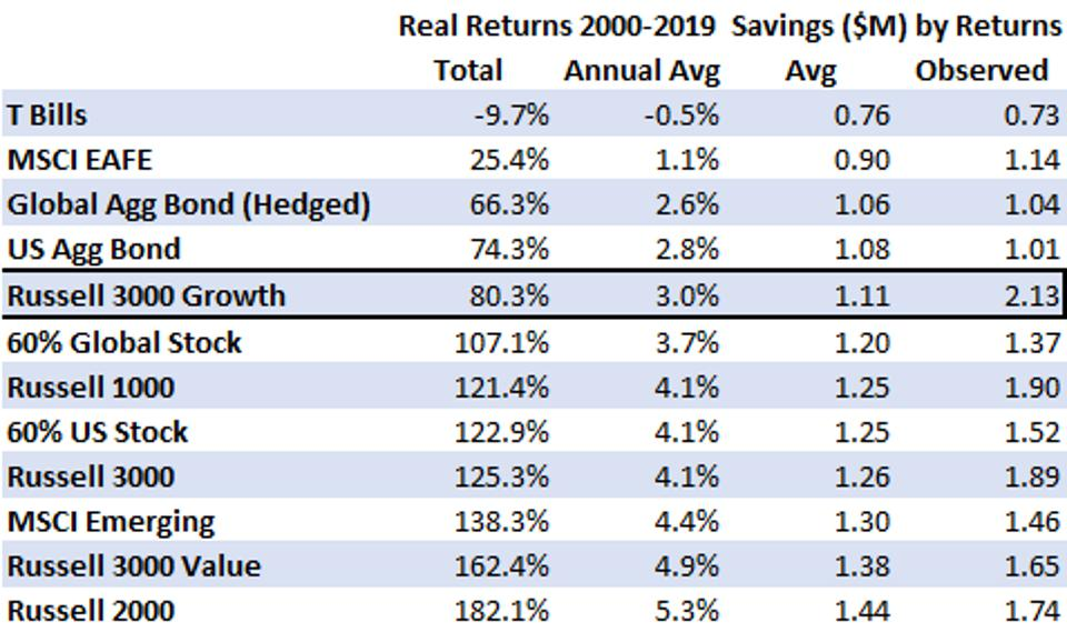 The table shows portfolio returns and savings results from 2000-2019.