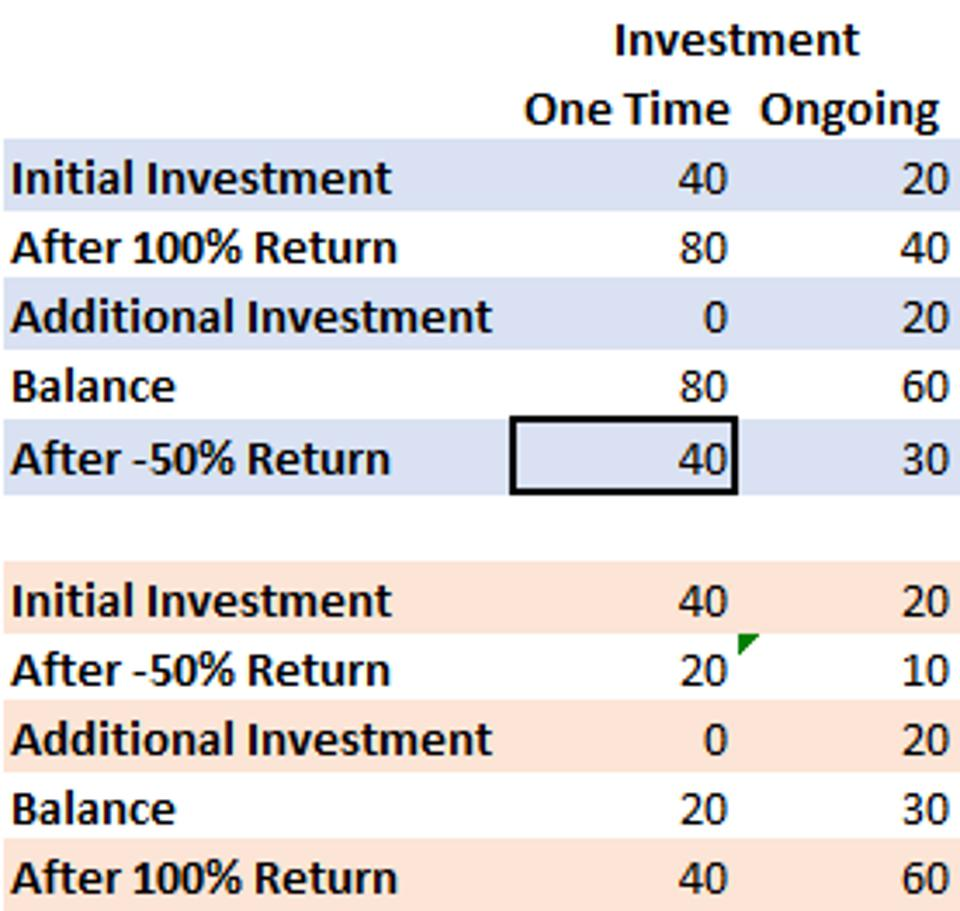 This is a table of savings results where order of returns matters.
