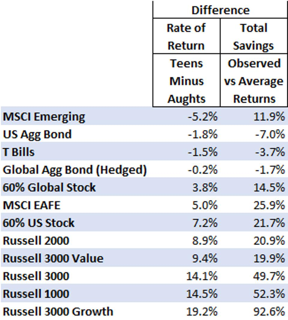 The table shows savings results by portfolio for average and observed returns.