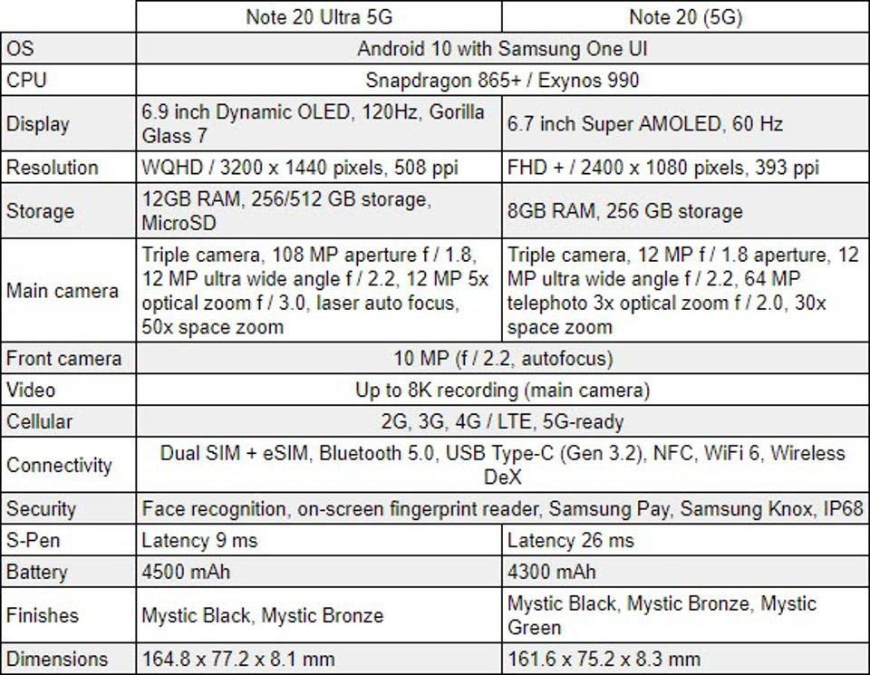 Samsung, Note 20, Note20, Galaxy Note 20, Galaxy S20, Note 20 upgrade, Note 20 release date,