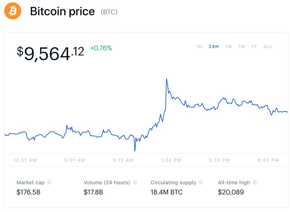 Coinbase: Bitcoin USD price chart. Time Stamp - 11:25PM EST, July 23, 2020.