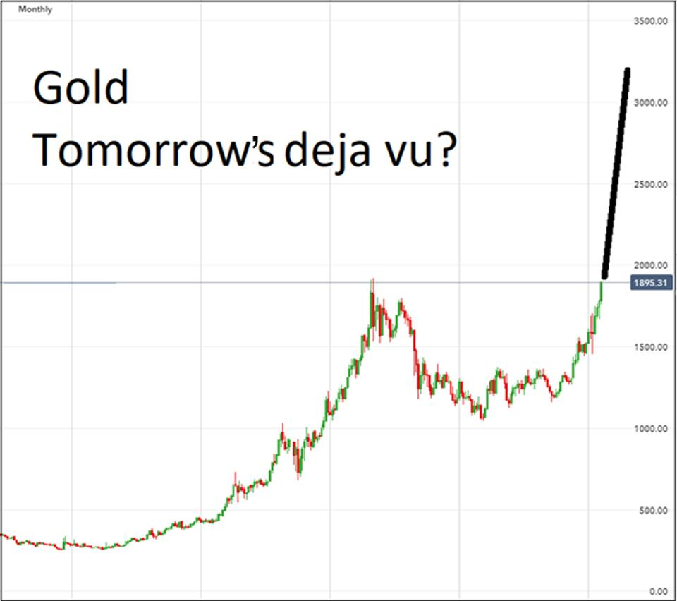 Could this be where the gold chart is heading?