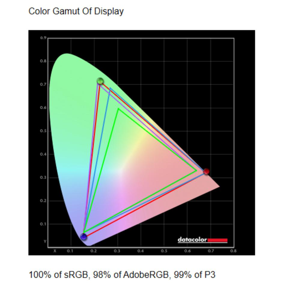 Display color gamut of the Gigabyte Aero 15