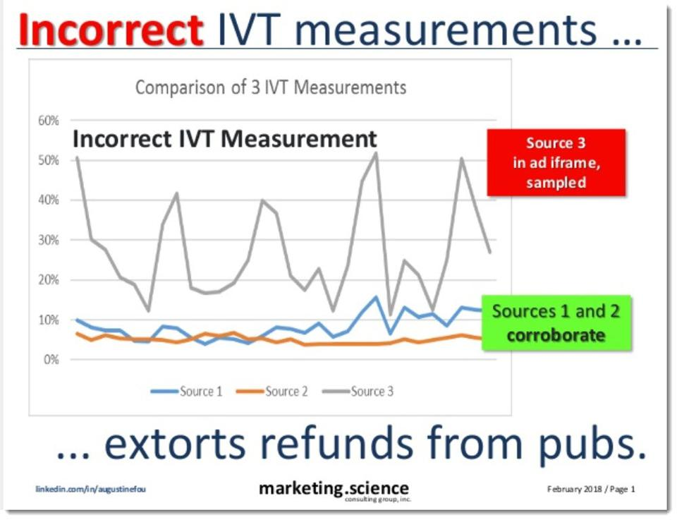 incorrect IVT measurements used to extort money from good publishers