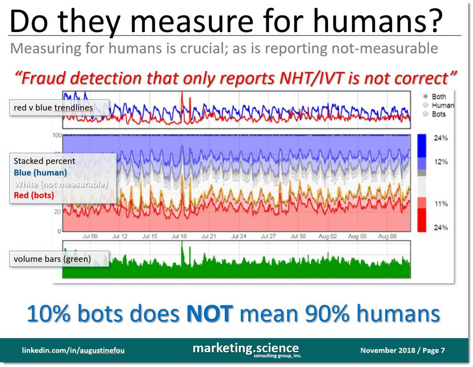 chart showing humans and bots (IVT) and not measureable