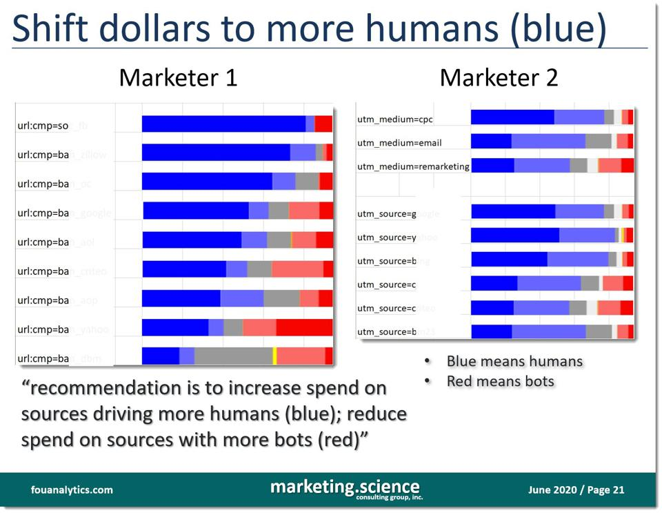 optimizing campaigns for more humans (dark blue) and less bots (dark red) #FouAnalytics