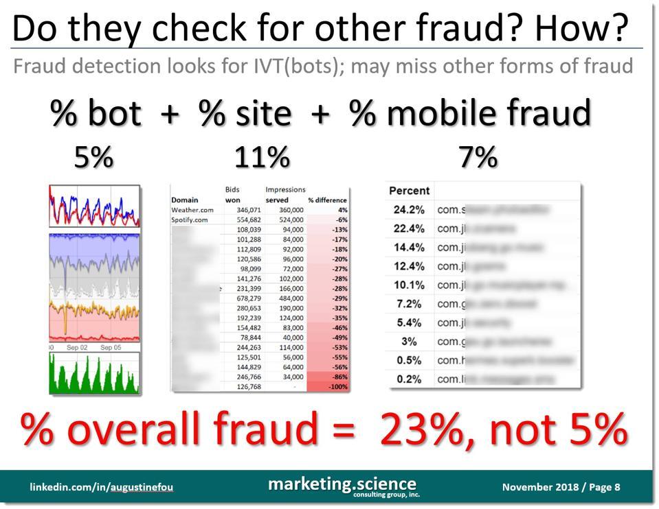 overall fraud is bots, plus site fraud, plus mobile fraud