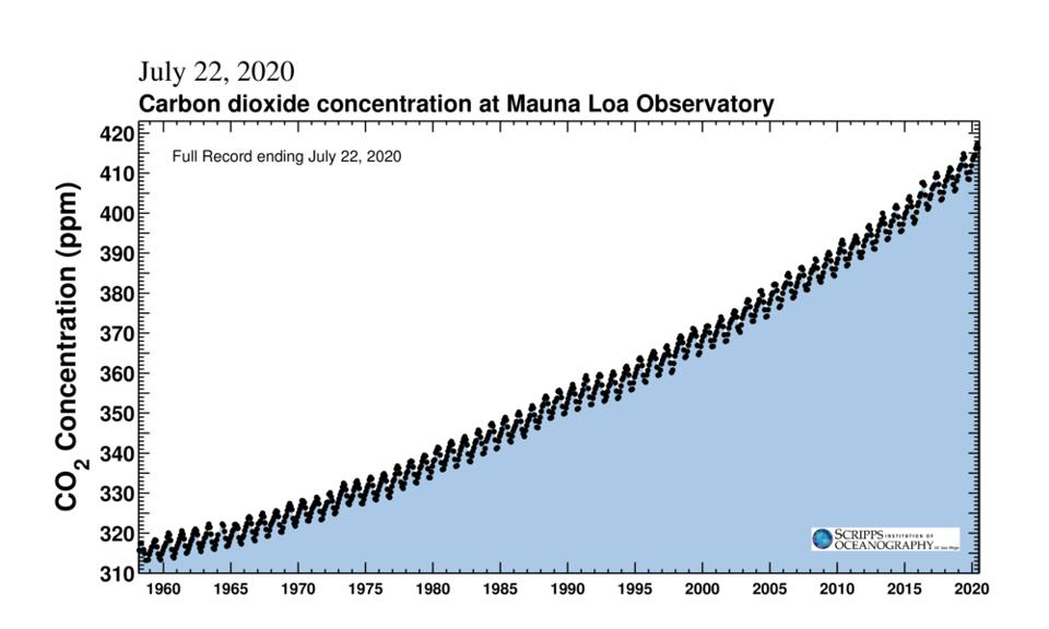 Keeling Curve as of July 22, 2020