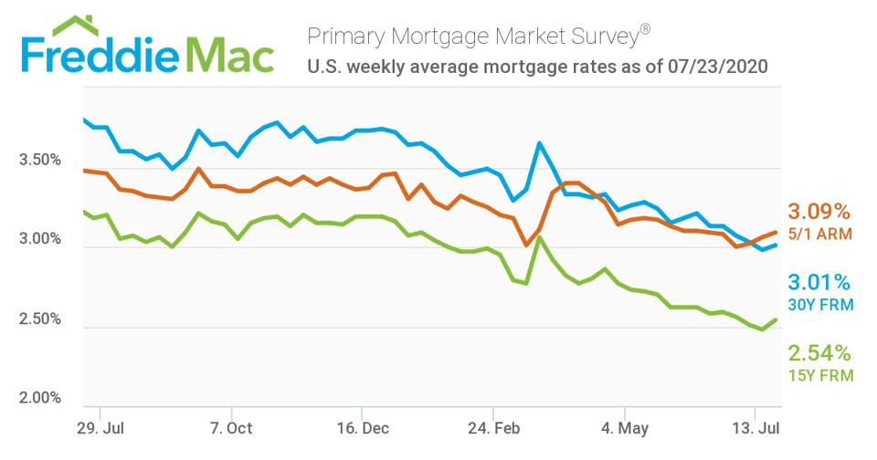 Interest rates have been steadily decreasing since March