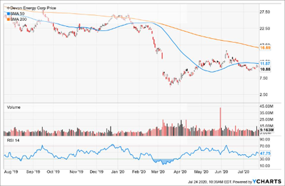 Simple Moving Average of Devon Energy Corp