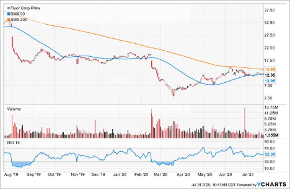 Simple Moving Average of Fluor Corp