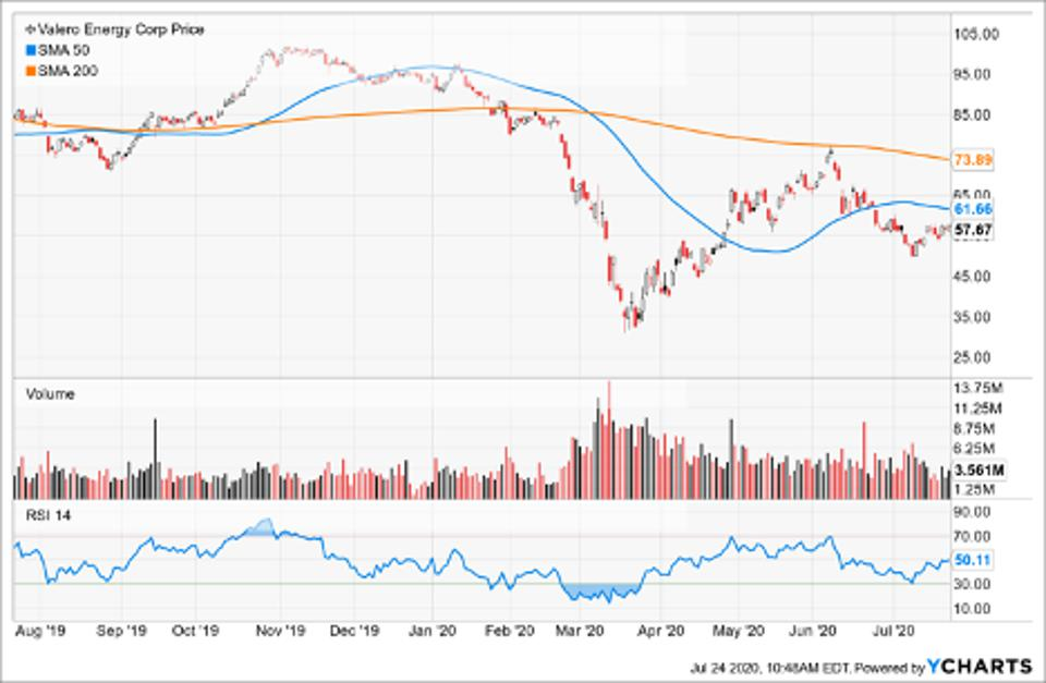 Simple Moving Average of Valero Energy Corp